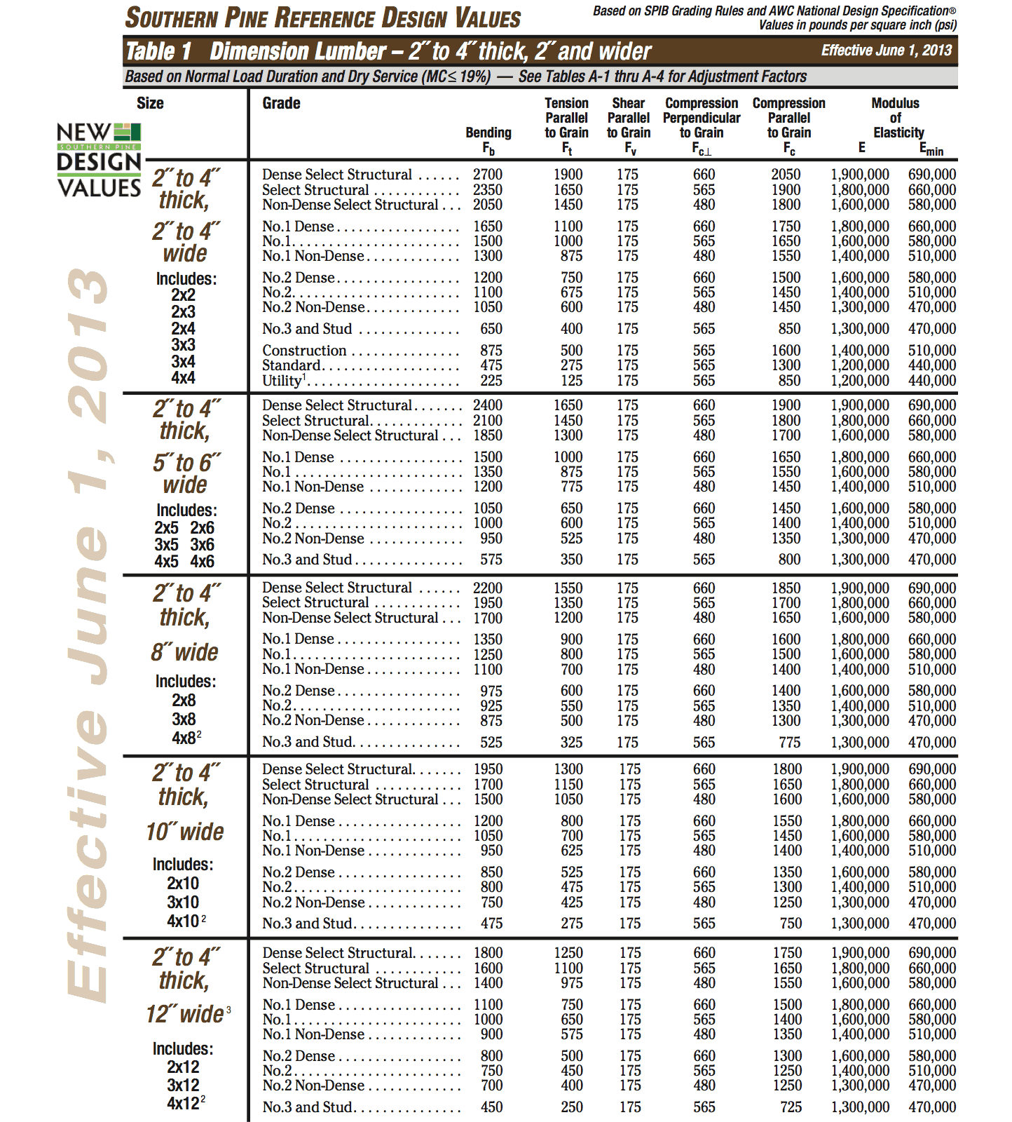 Softwood Lumber Grades Chart ~ Treated lumber dimensions chart learning to grade