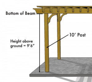 pergola footprint diagram